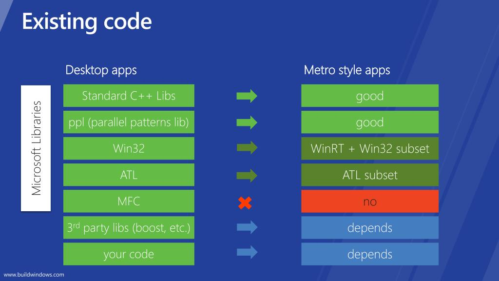 Existing code