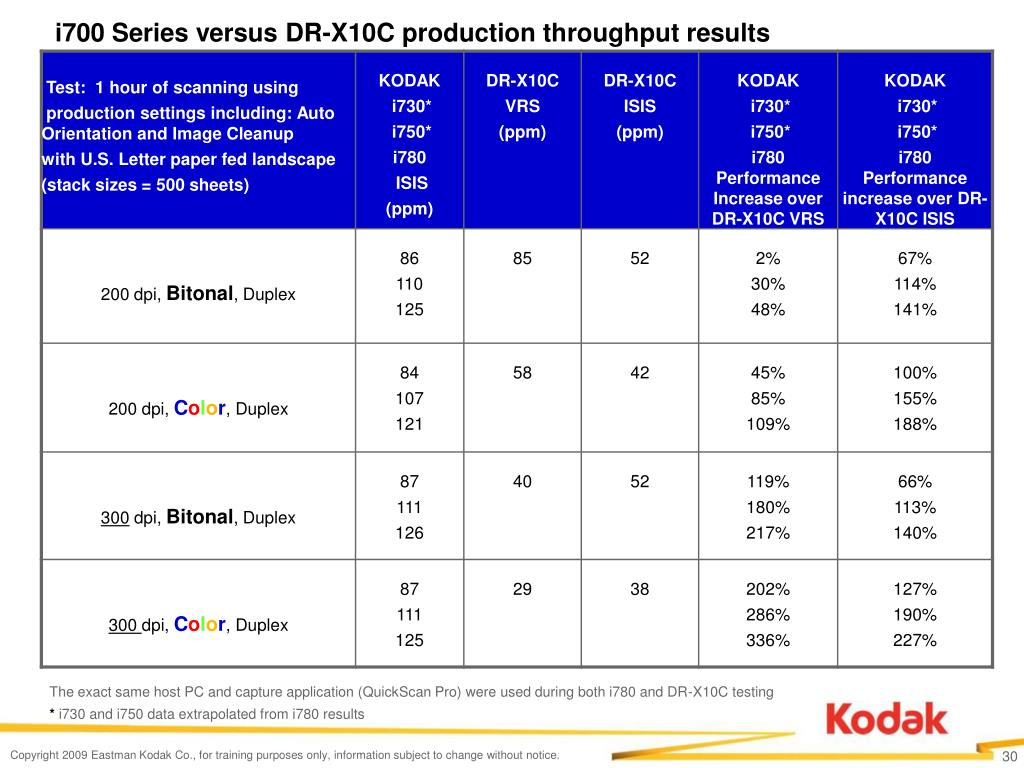 i700 Series versus DR-X10C production throughput results