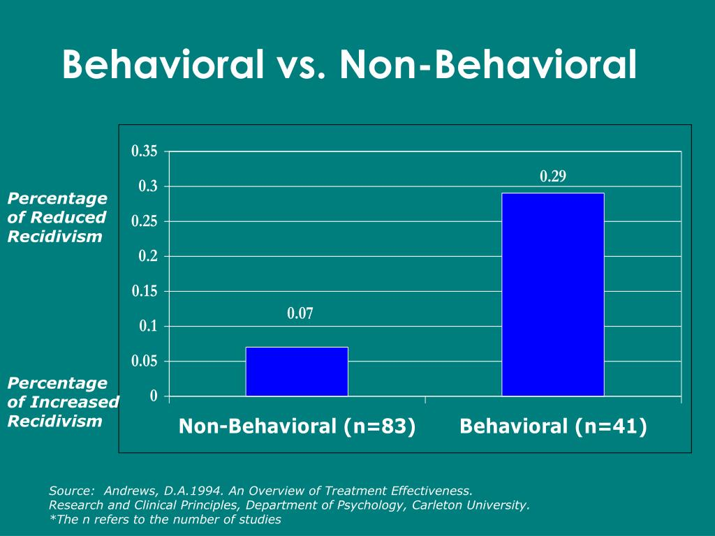 Behavioral vs. Non-Behavioral