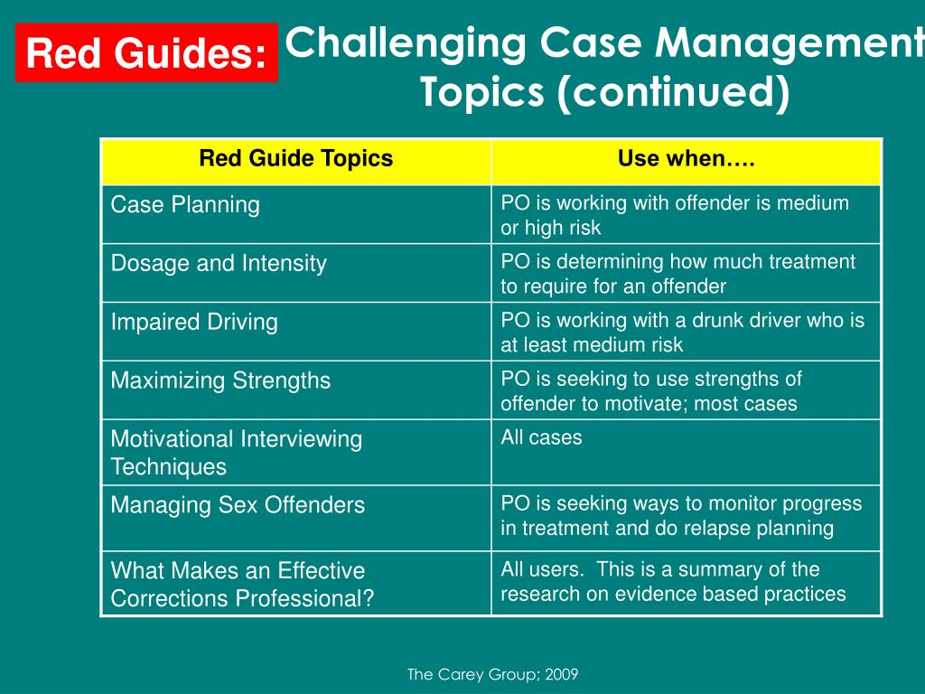 Challenging Case Management Topics (continued)