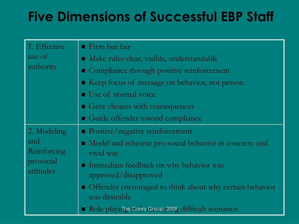 Five Dimensions of Successful EBP Staff