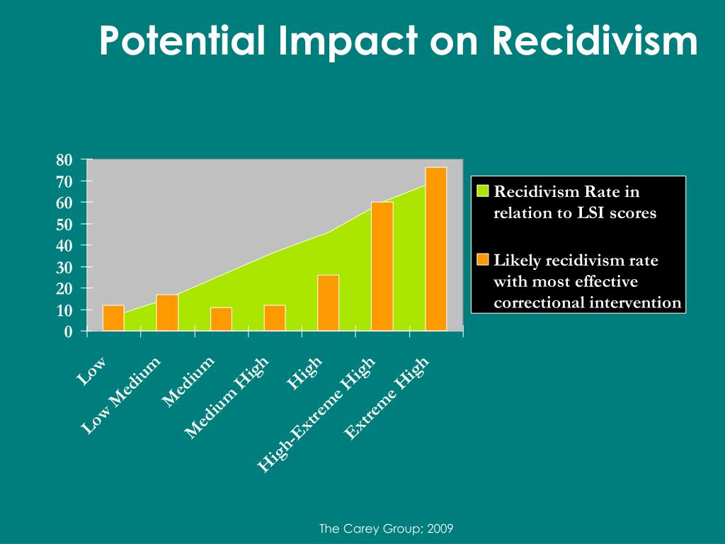 Potential Impact on Recidivism