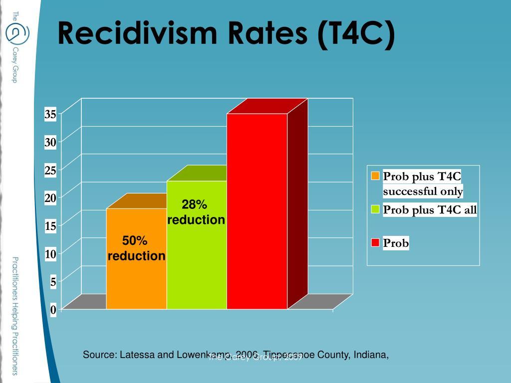 Recidivism Rates (T4C)