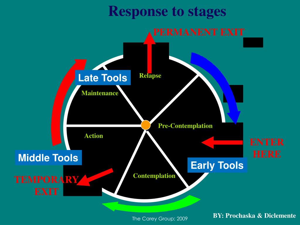 Response to stages