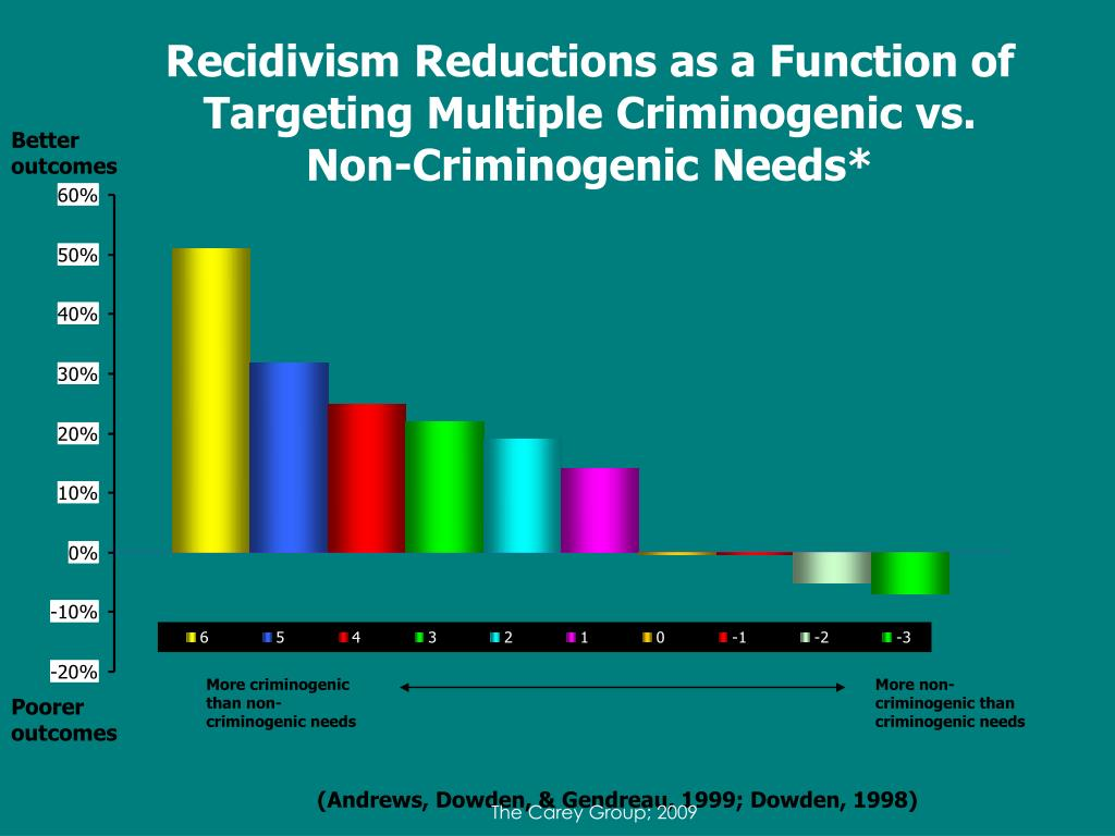 Recidivism Reductions as a Function of Targeting Multiple Criminogenic vs.