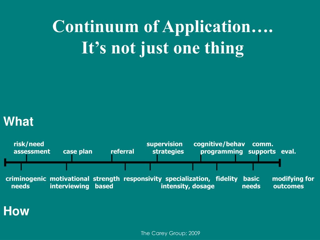 Continuum of Application….