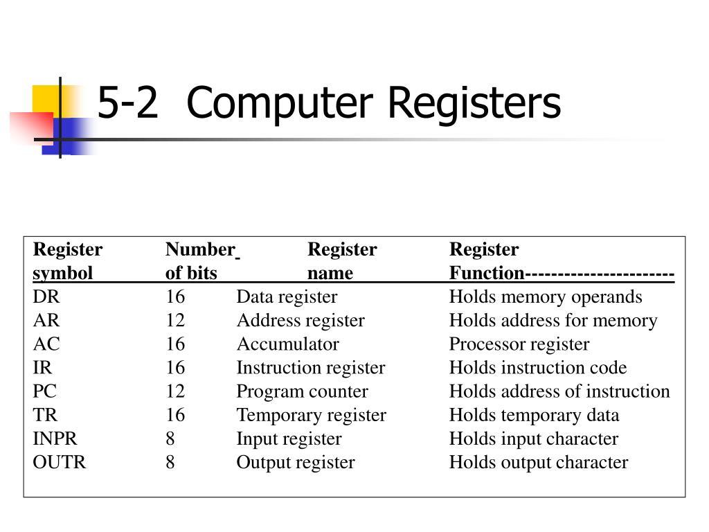 5-2  Computer Registers