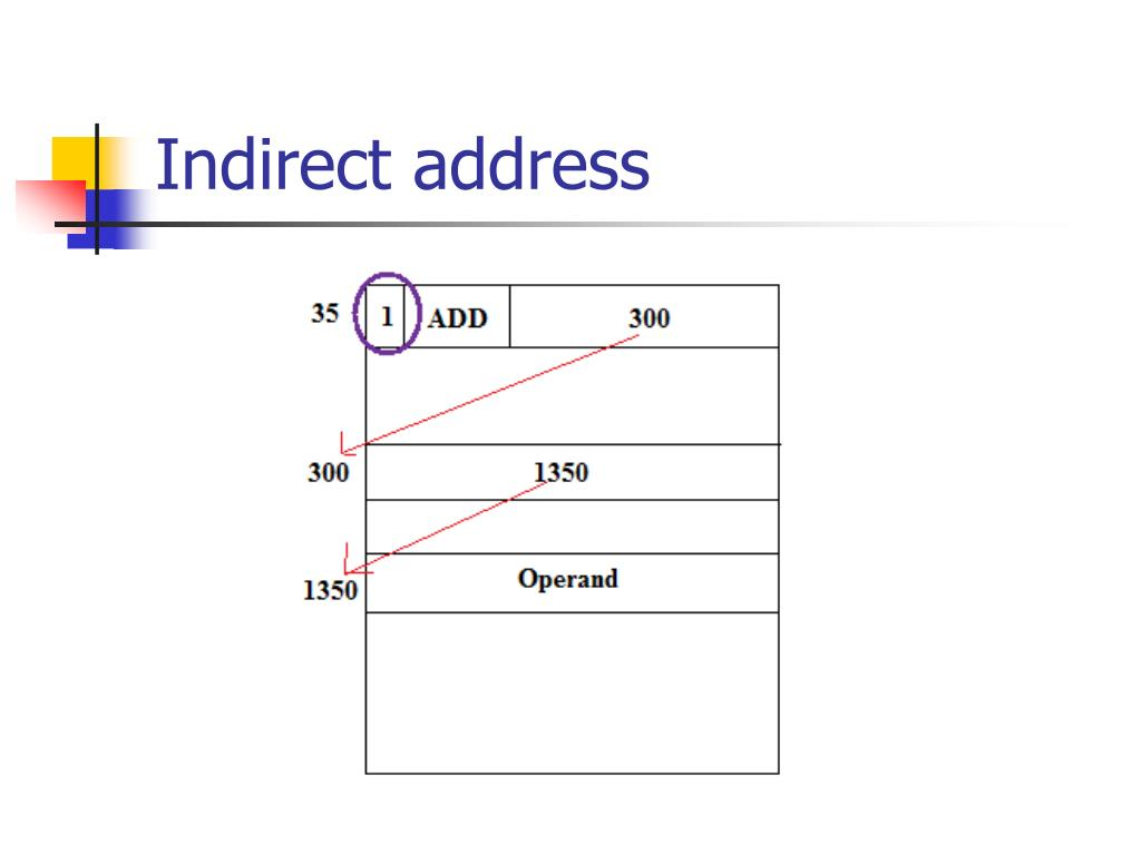 Indirect address
