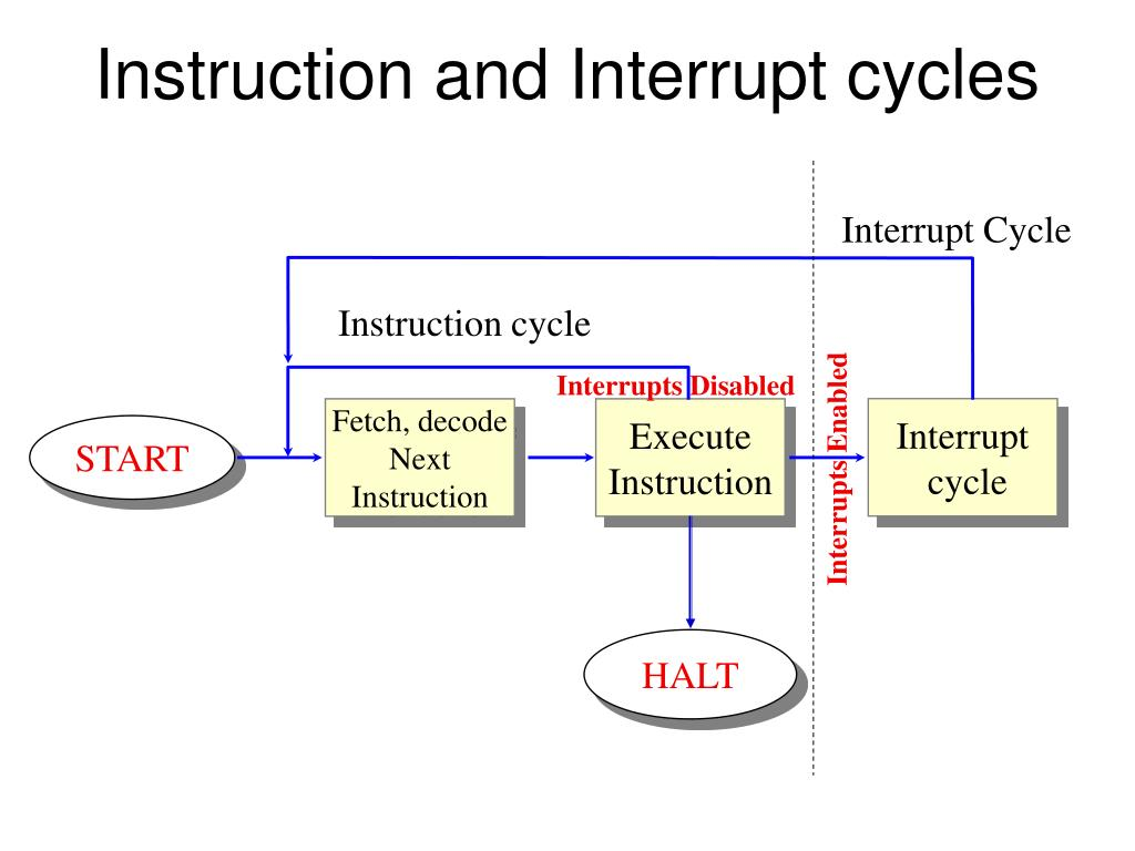 Instruction and Interrupt cycles