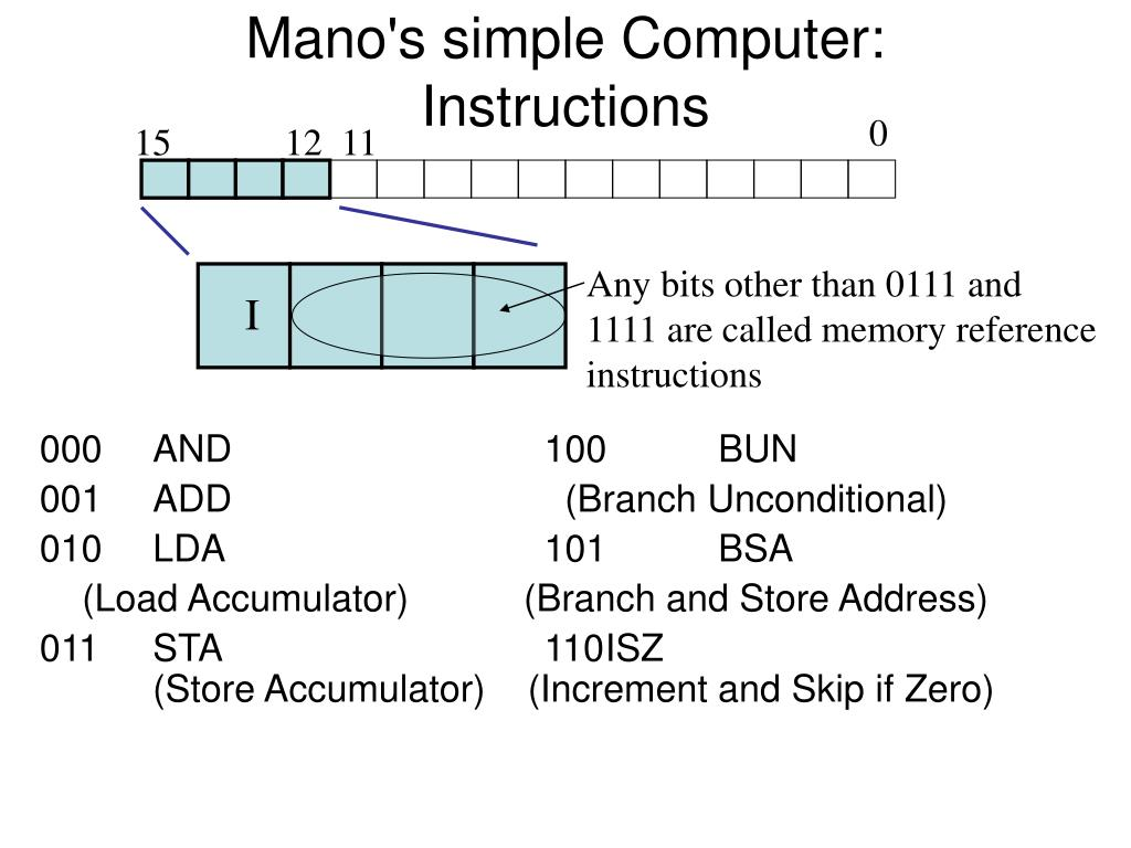 Mano's simple Computer: Instructions