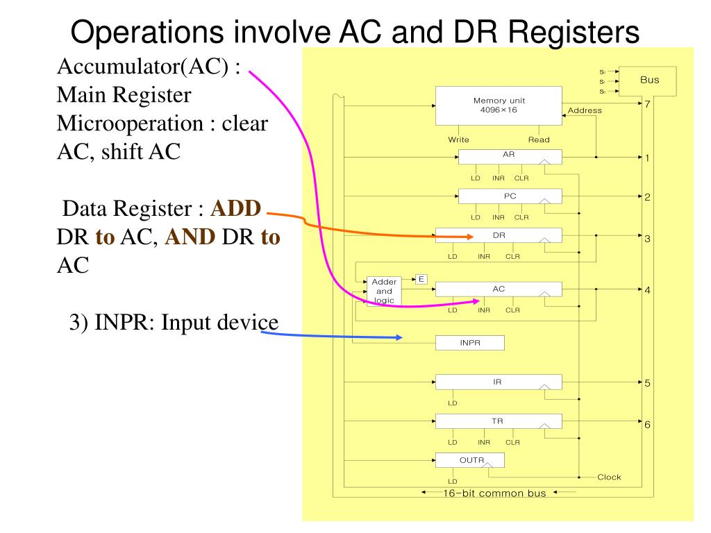 Operations involve AC and DR Registers