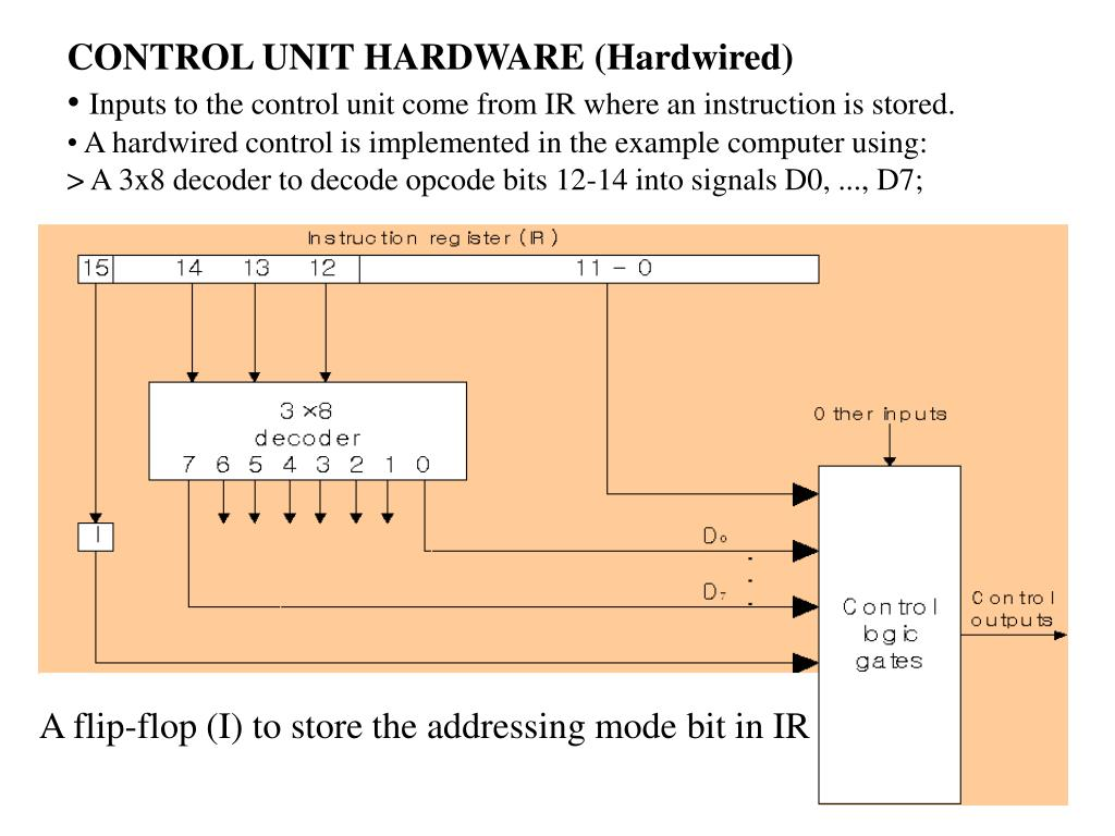 CONTROL UNIT HARDWARE (Hardwired)