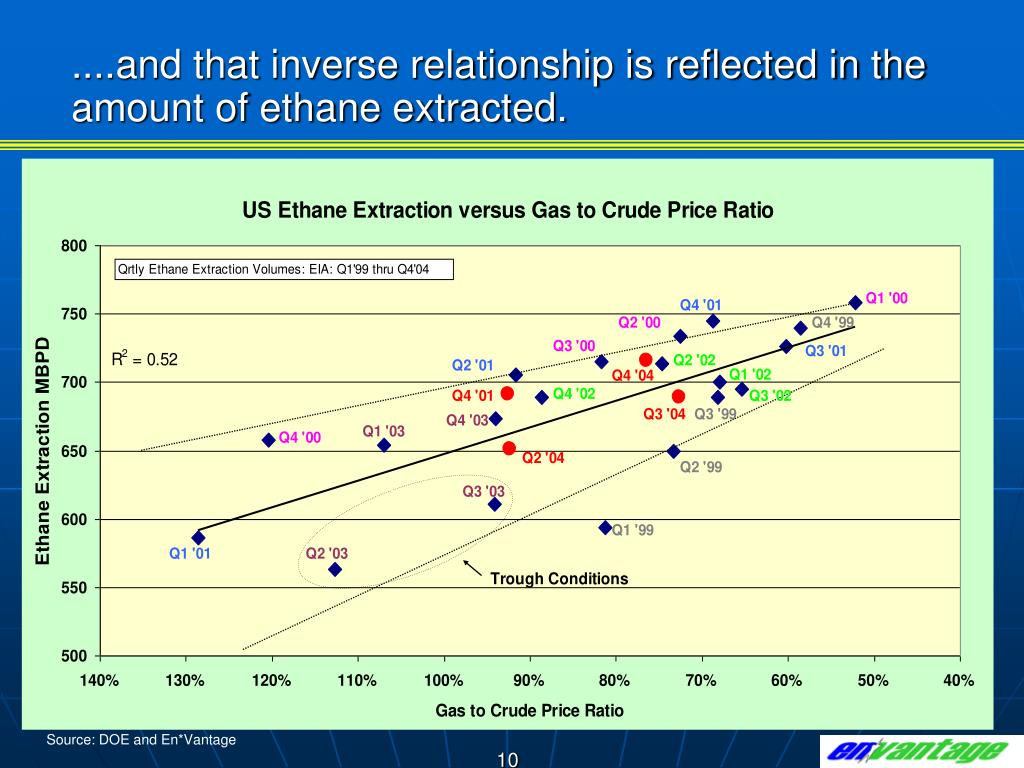 ....and that inverse relationship is reflected in the amount of ethane extracted.