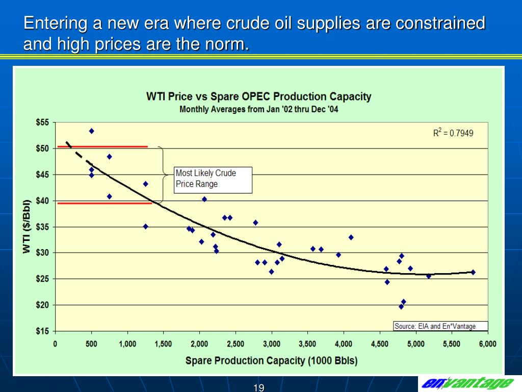 Entering a new era where crude oil supplies are constrained and high prices are the norm.