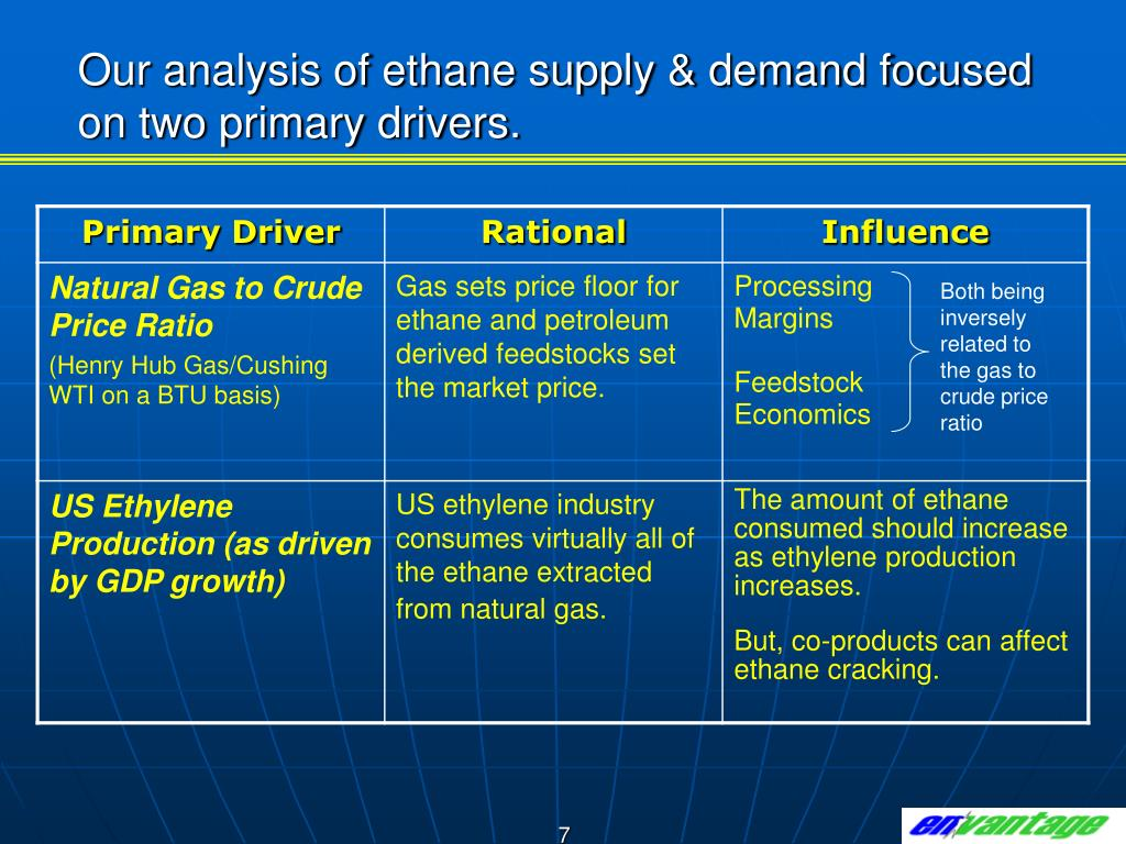 Our analysis of ethane supply & demand focused on two primary drivers.