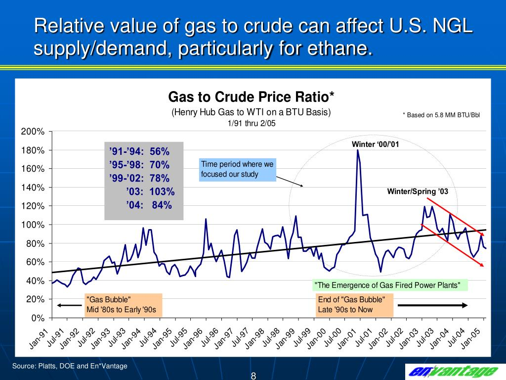 Relative value of gas to crude can affect U.S. NGL supply/demand, particularly for ethane.