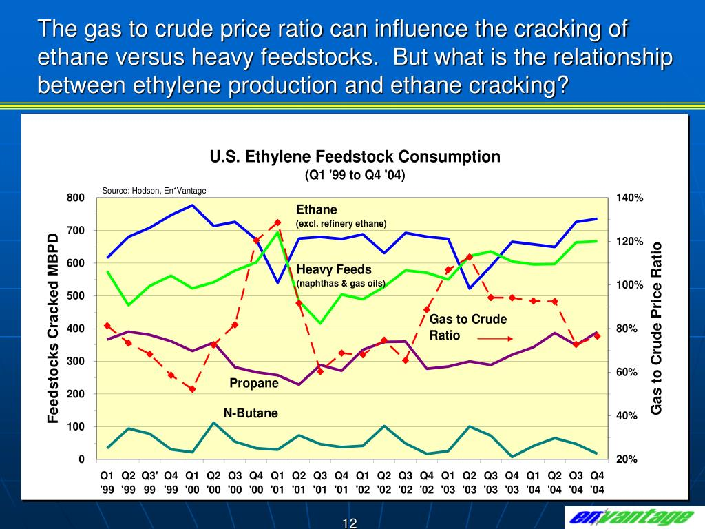 The gas to crude price ratio can influence the cracking of ethane versus heavy feedstocks.  But what is the relationship between ethylene production and ethane cracking?