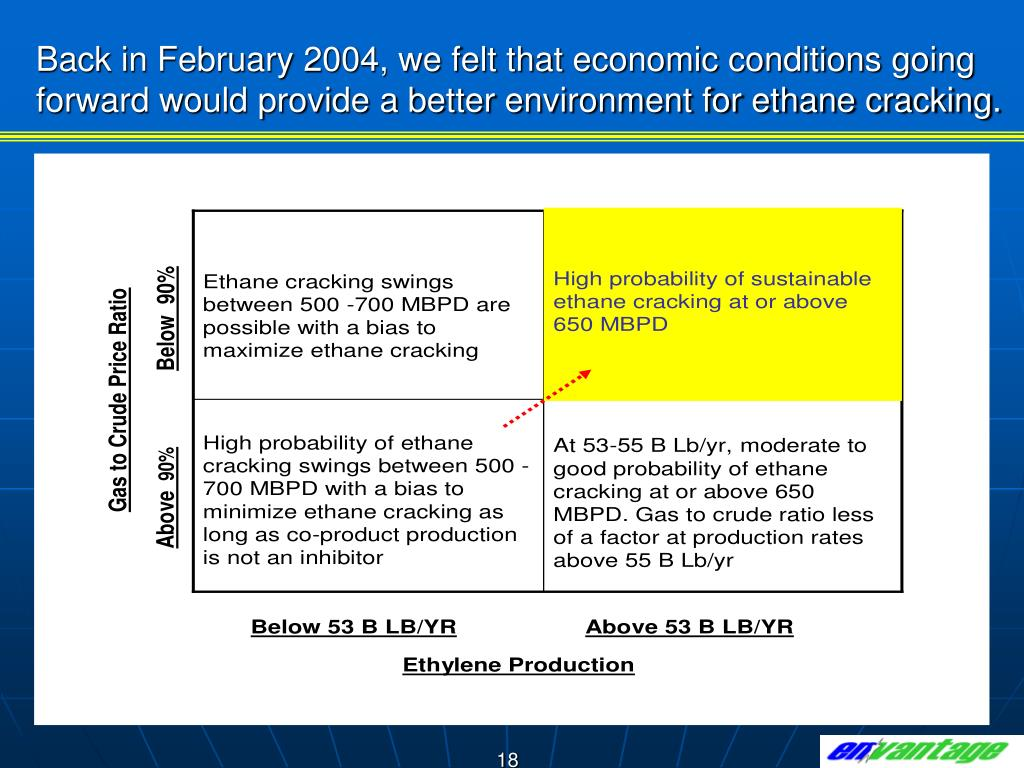 Back in February 2004, we felt that economic conditions going forward would provide a better environment for ethane cracking.