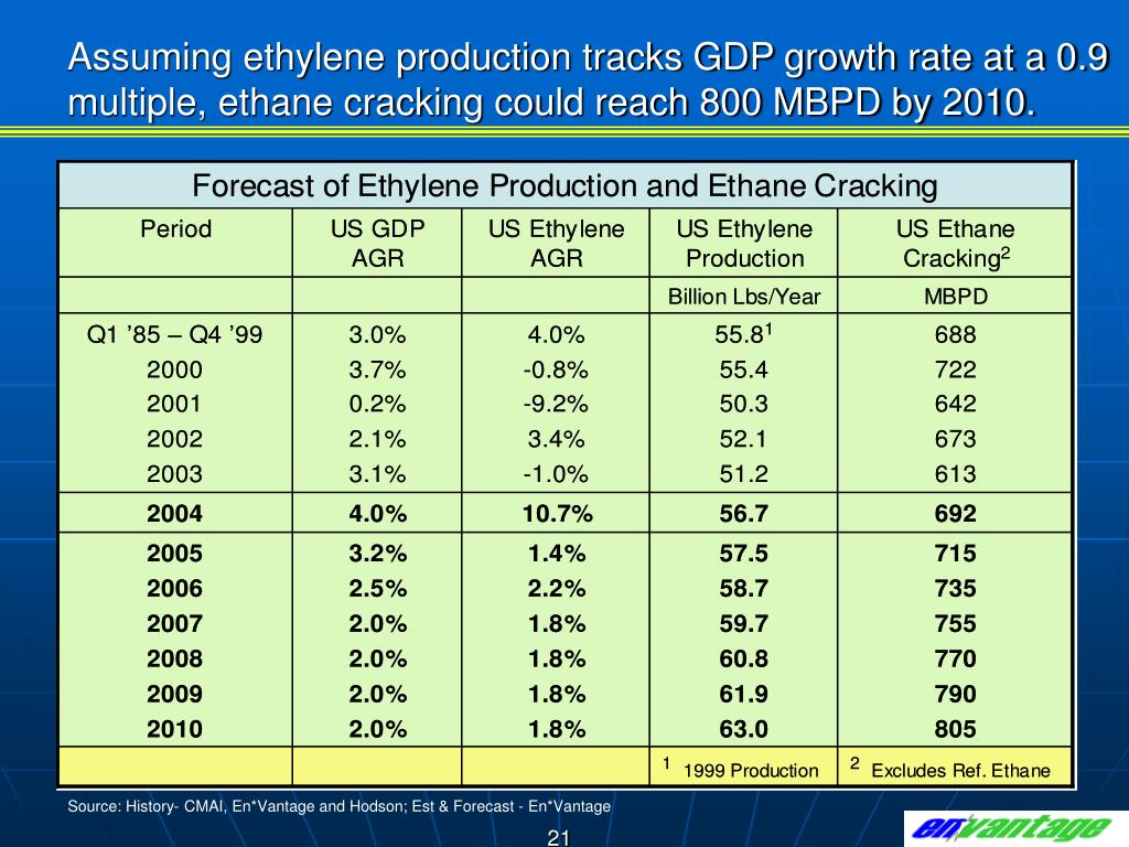 Assuming ethylene production tracks GDP growth rate at a 0.9 multiple, ethane cracking could reach 800 MBPD by 2010.