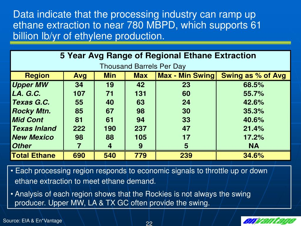 Data indicate that the processing industry can ramp up ethane extraction to near 780 MBPD, which supports 61 billion lb/yr of ethylene production.