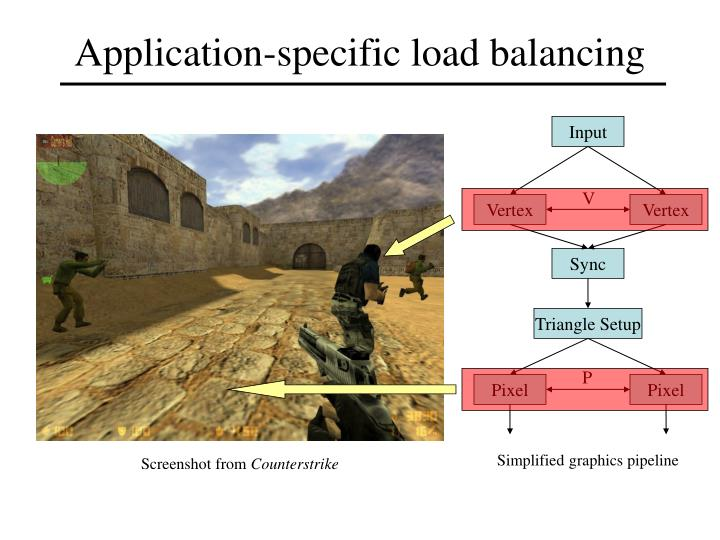 Application specific load balancing