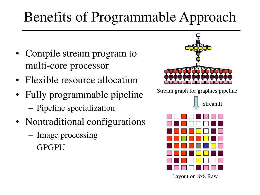 Benefits of Programmable Approach