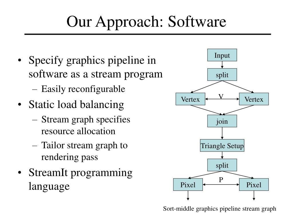 Our Approach: Software