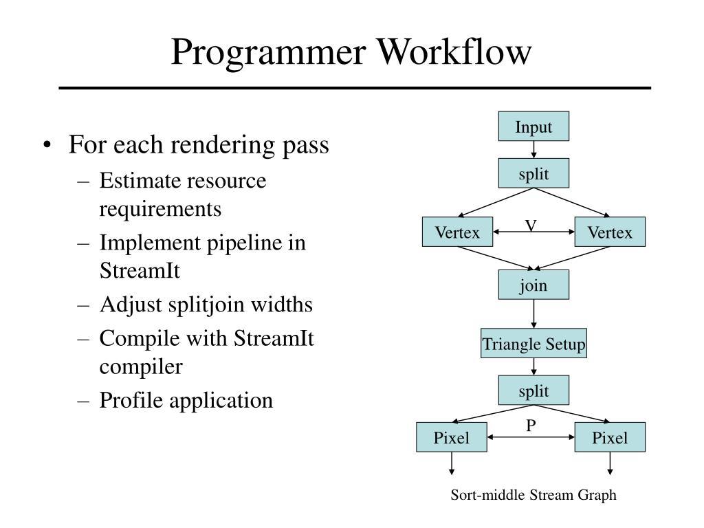 Programmer Workflow