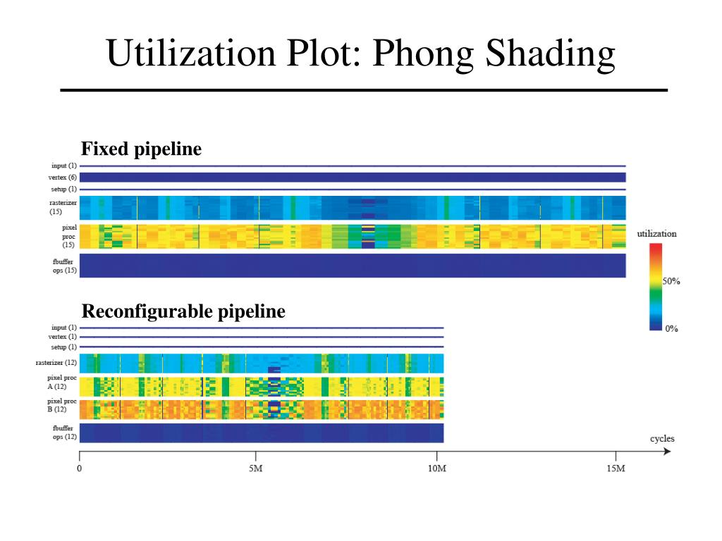 Utilization Plot: Phong Shading