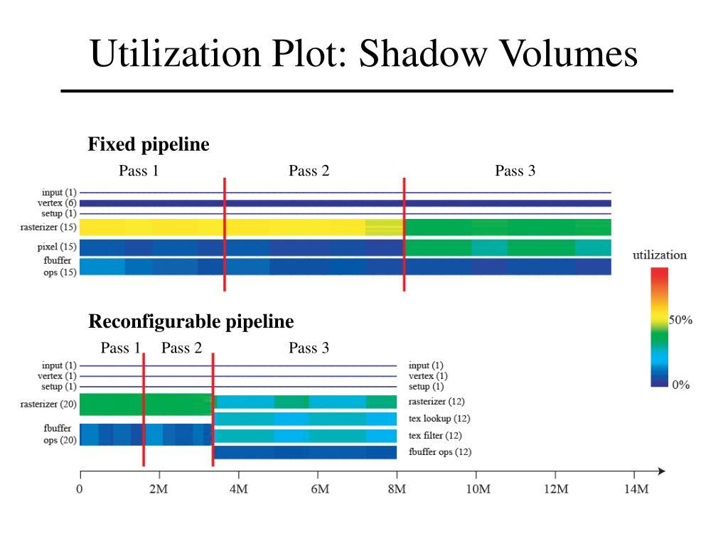 Utilization Plot: Shadow Volumes