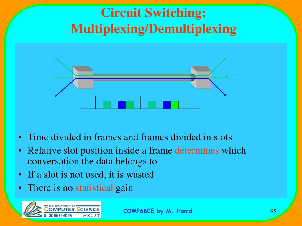 Circuit Switching: Multiplexing/Demultiplexing