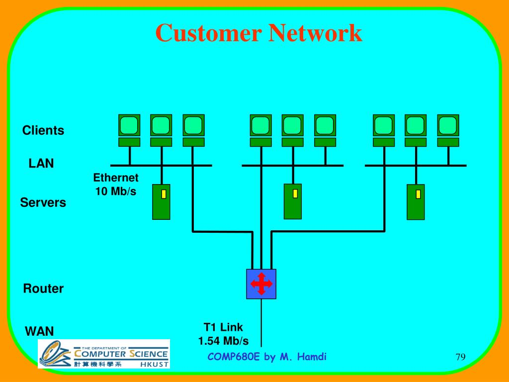 Customer Network