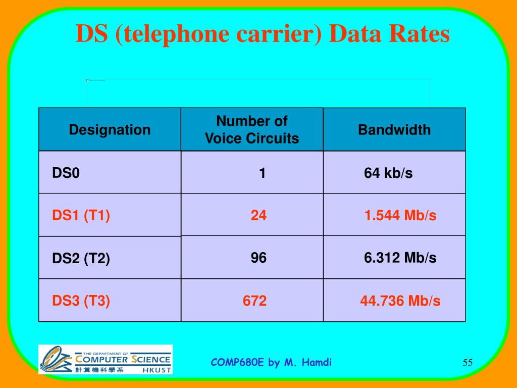DS (telephone carrier) Data Rates