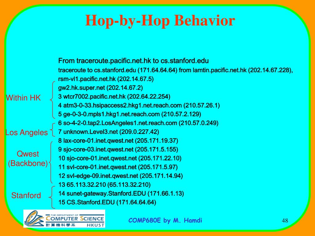 Hop-by-Hop Behavior