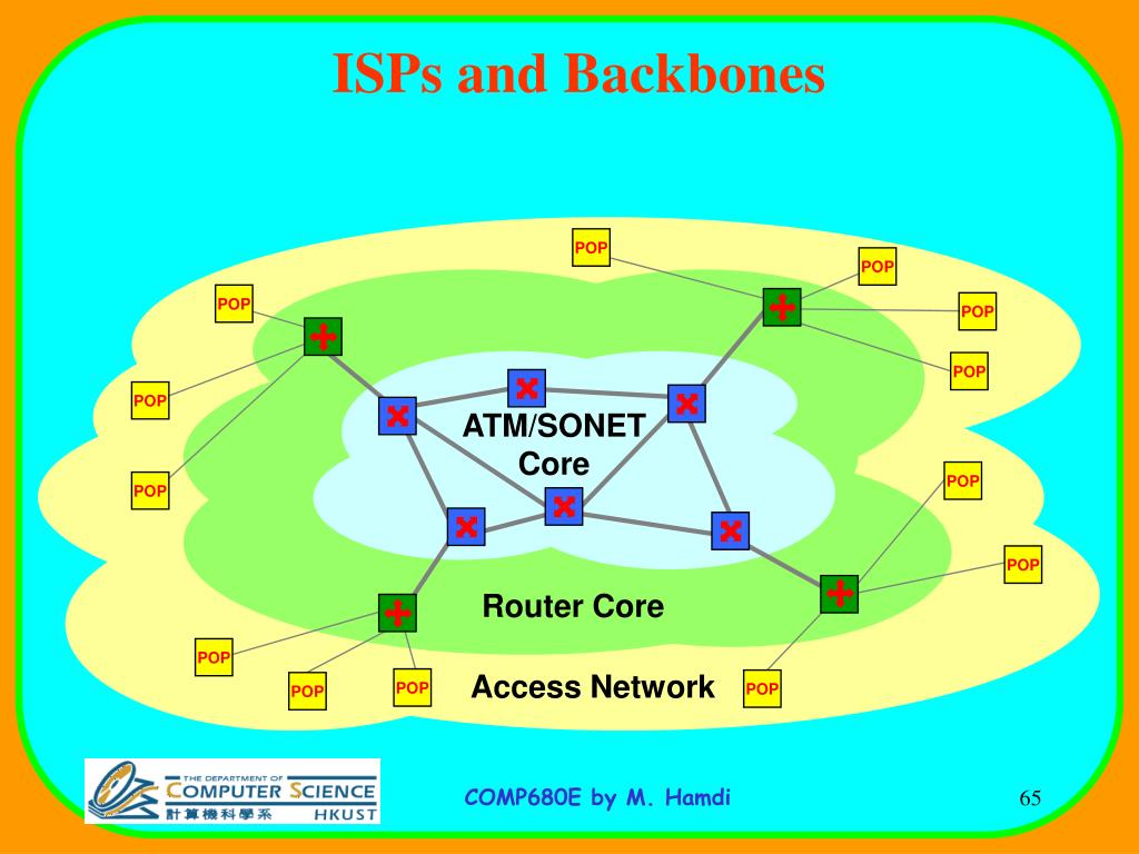 ISPs and Backbones