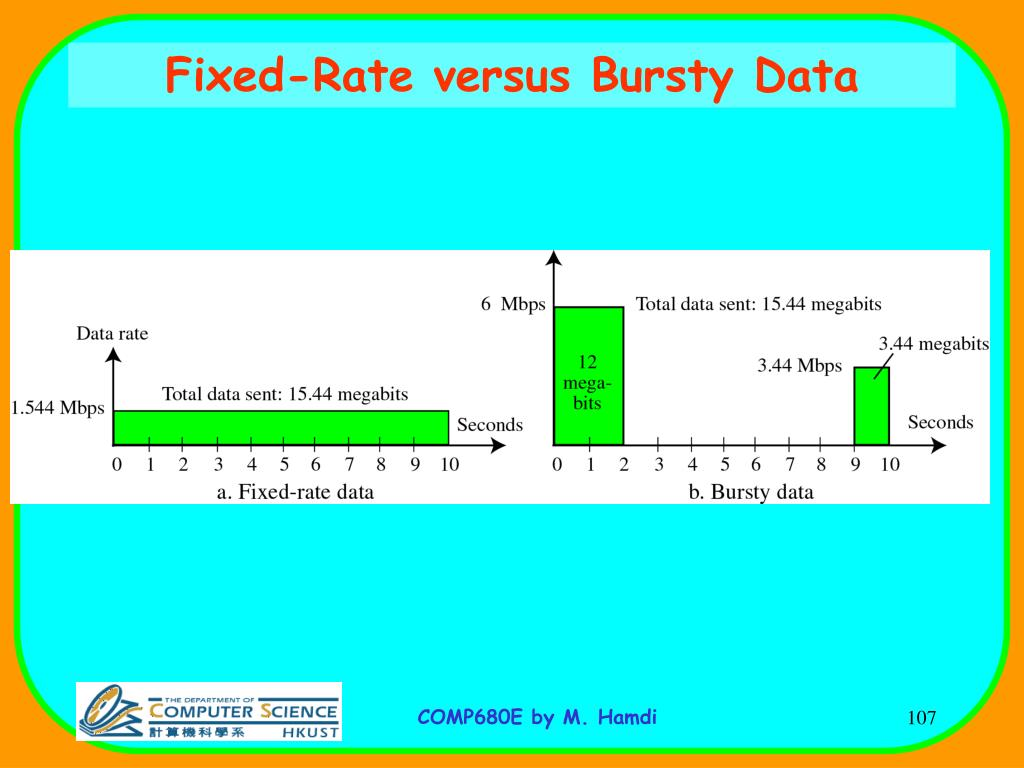 Fixed-Rate versus Bursty Data