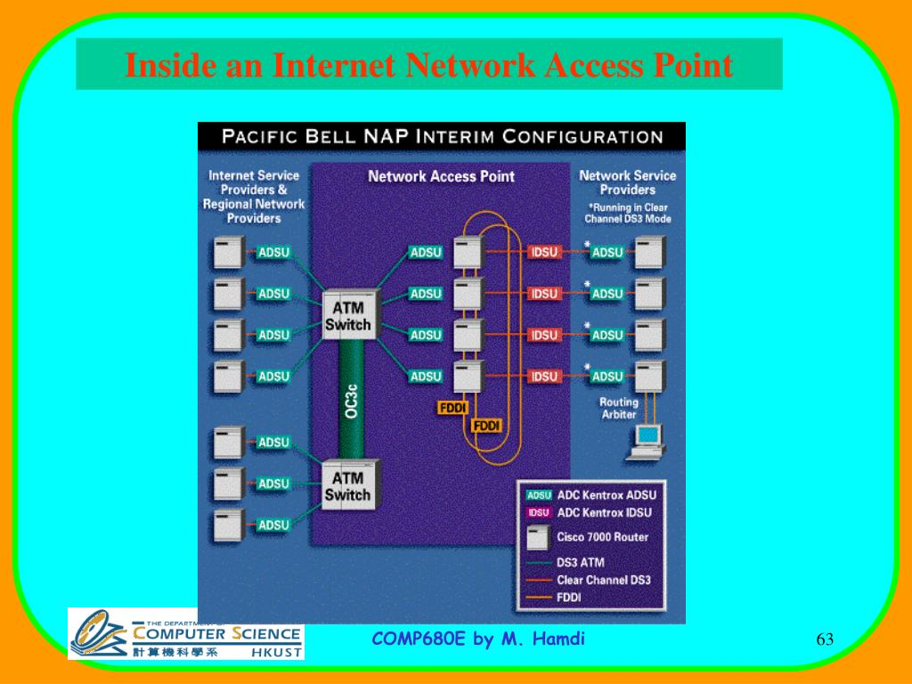 Inside an Internet Network Access Point