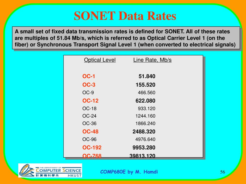 SONET Data Rates