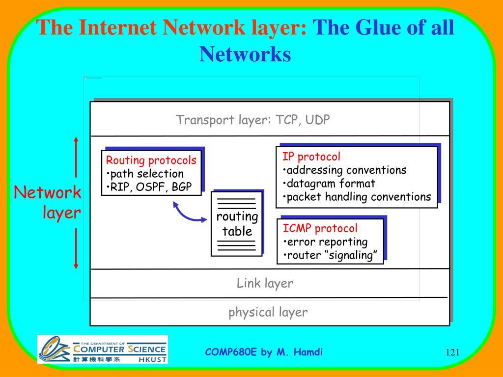 ICMP protocol