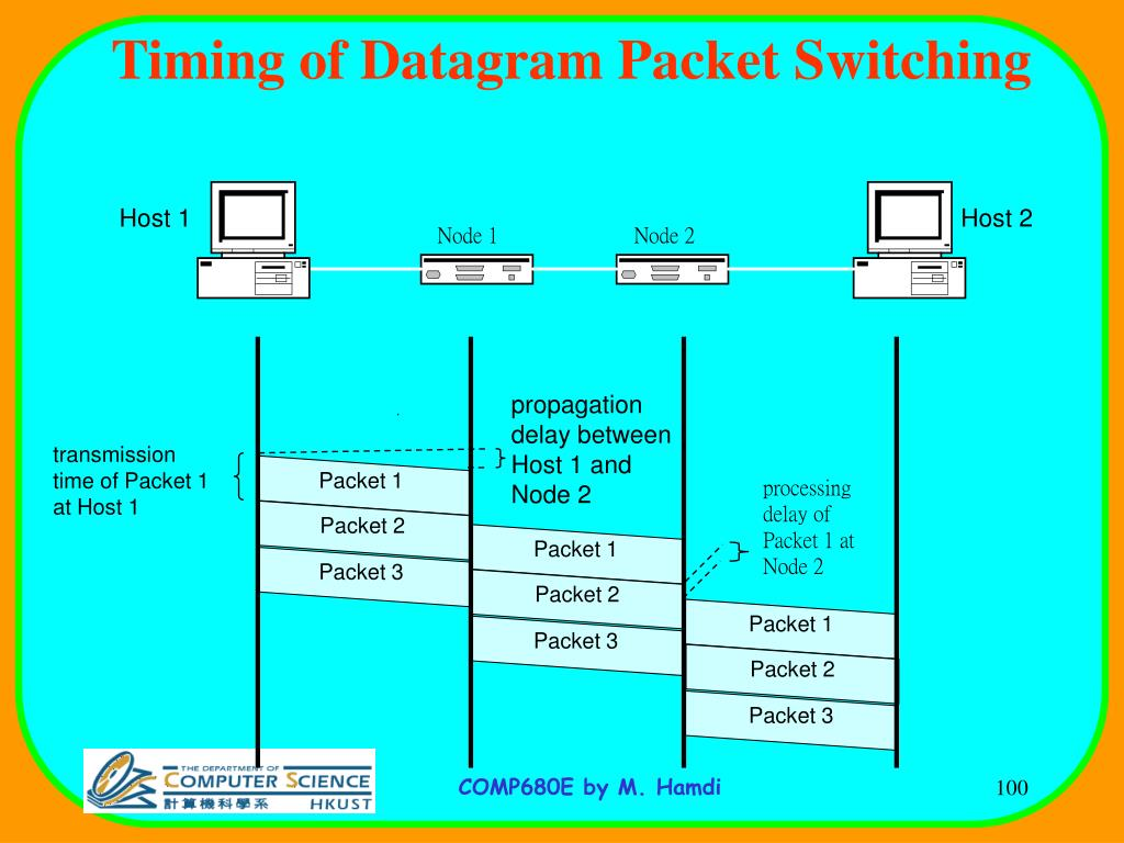Packet 1