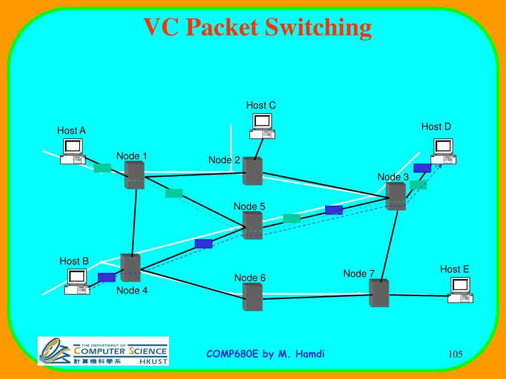 VC Packet Switching