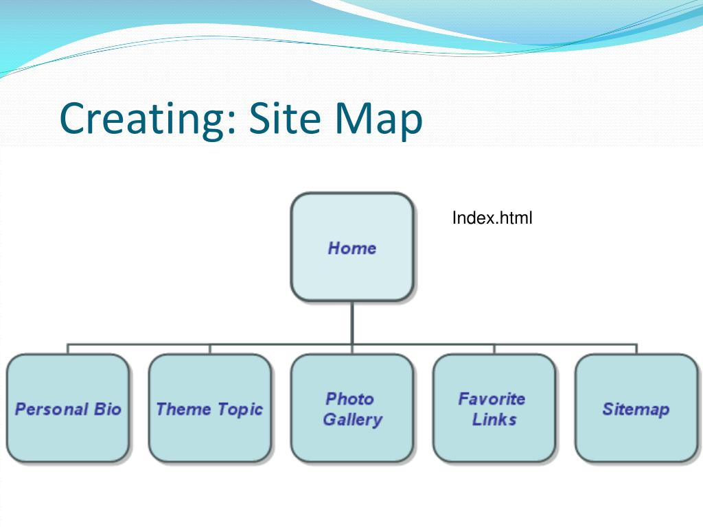 Creating: Site Map