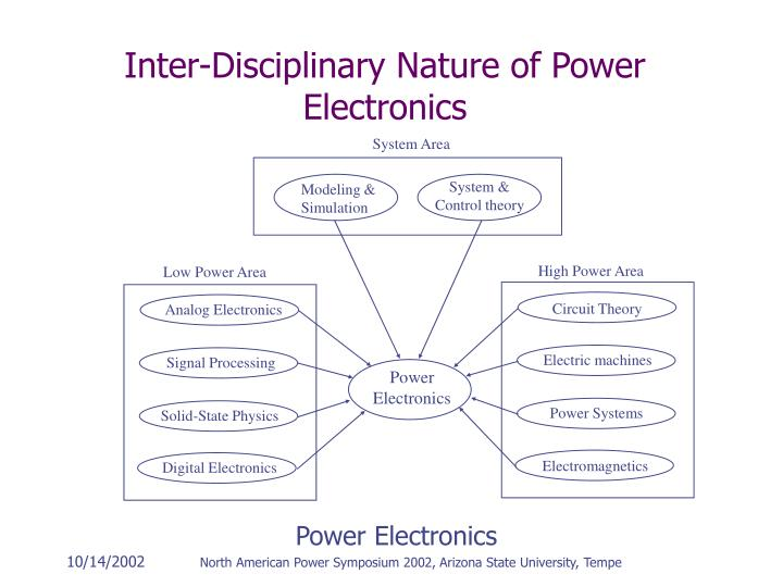 Inter disciplinary nature of power electronics l.jpg