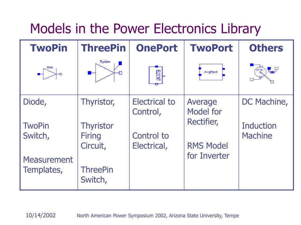 Models in the Power Electronics Library