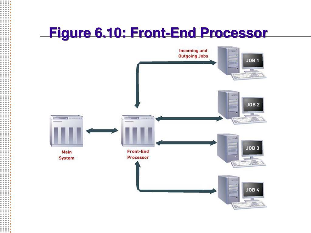 Figure 6.10: Front-End Processor