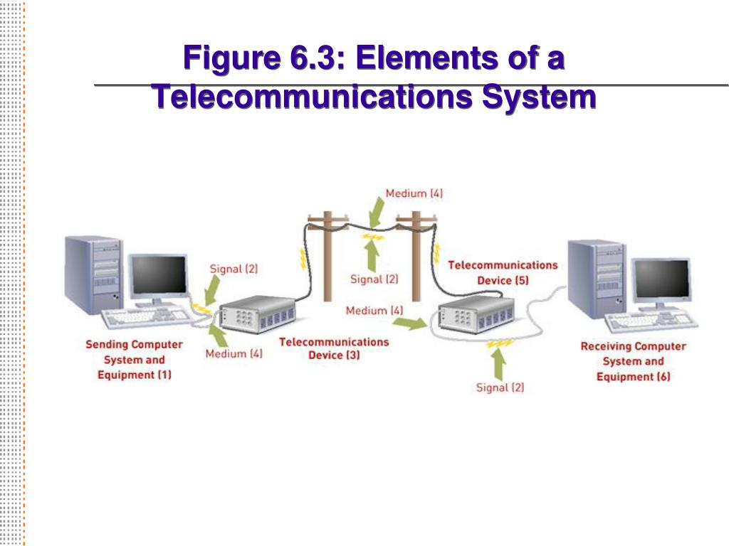 Figure 6.3: Elements of a Telecommunications System