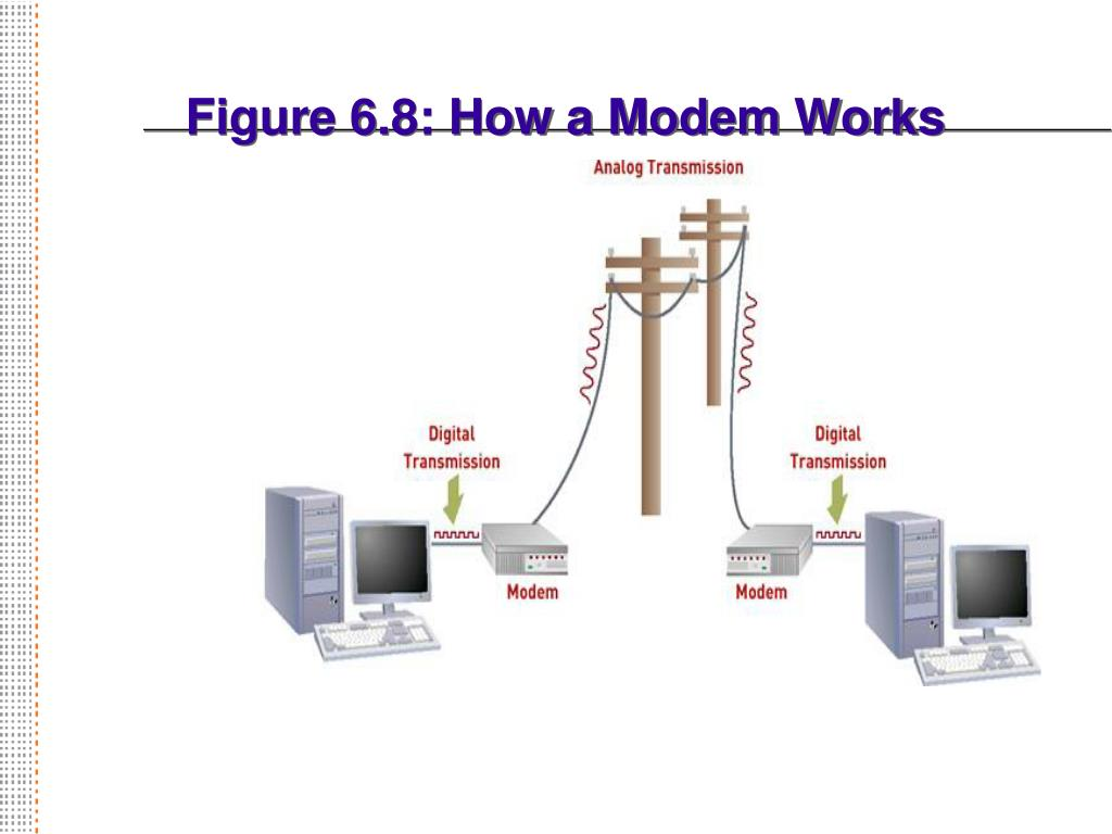 Figure 6.8: How a Modem Works