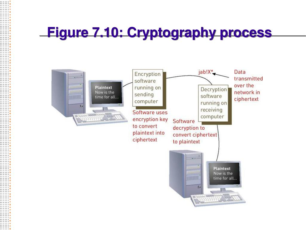 Figure 7.10: Cryptography process