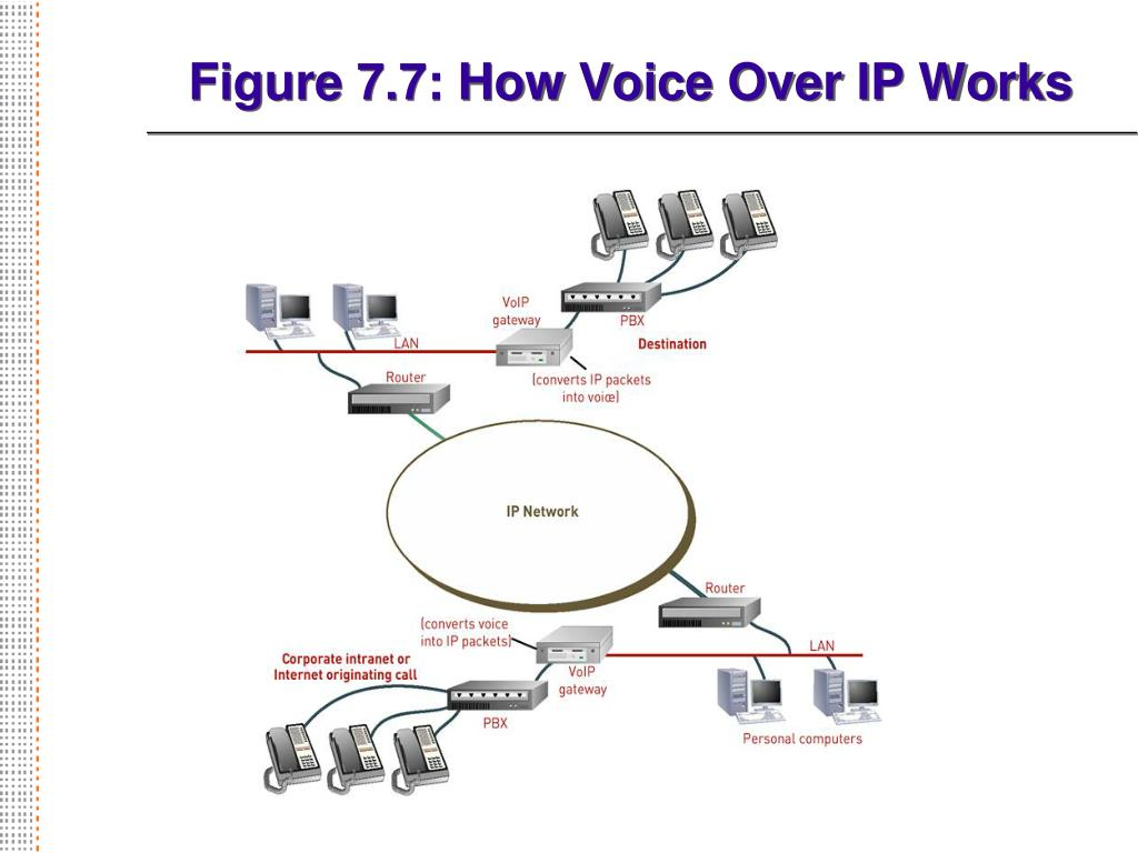 Figure 7.7: How Voice Over IP Works