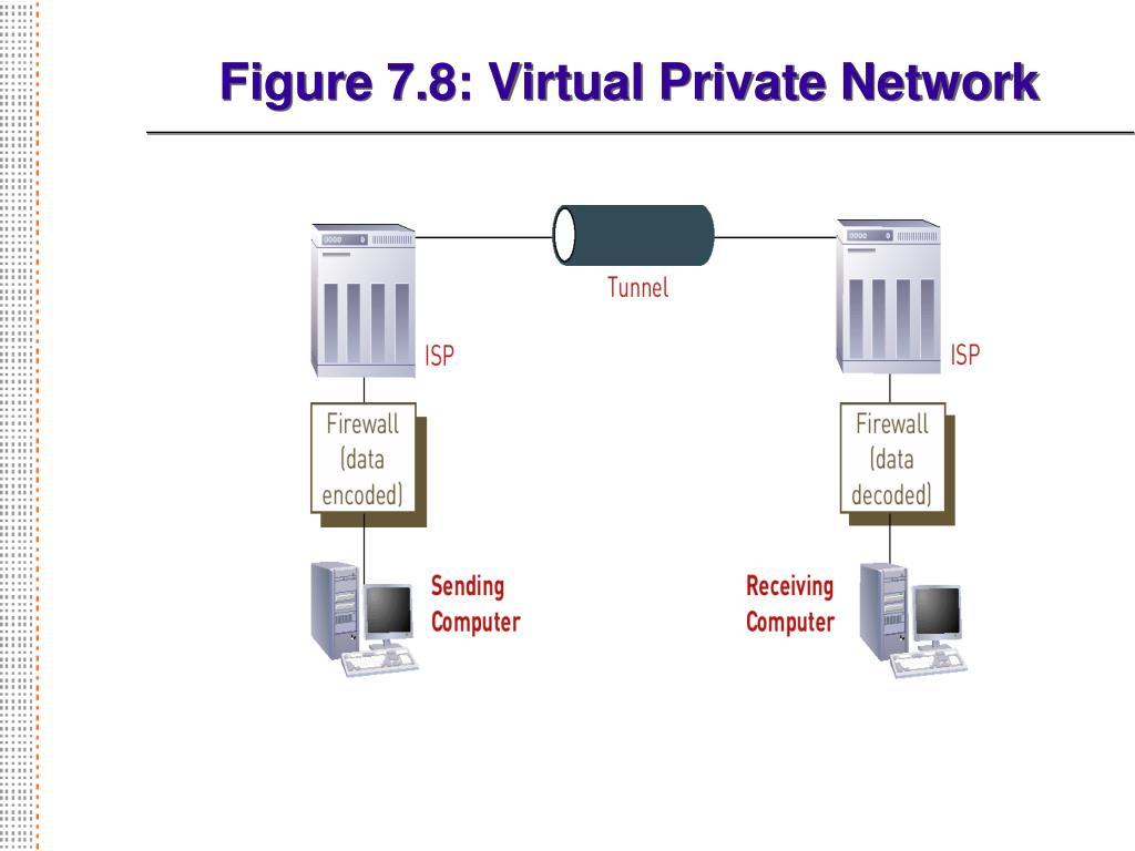 Figure 7.8: Virtual Private Network